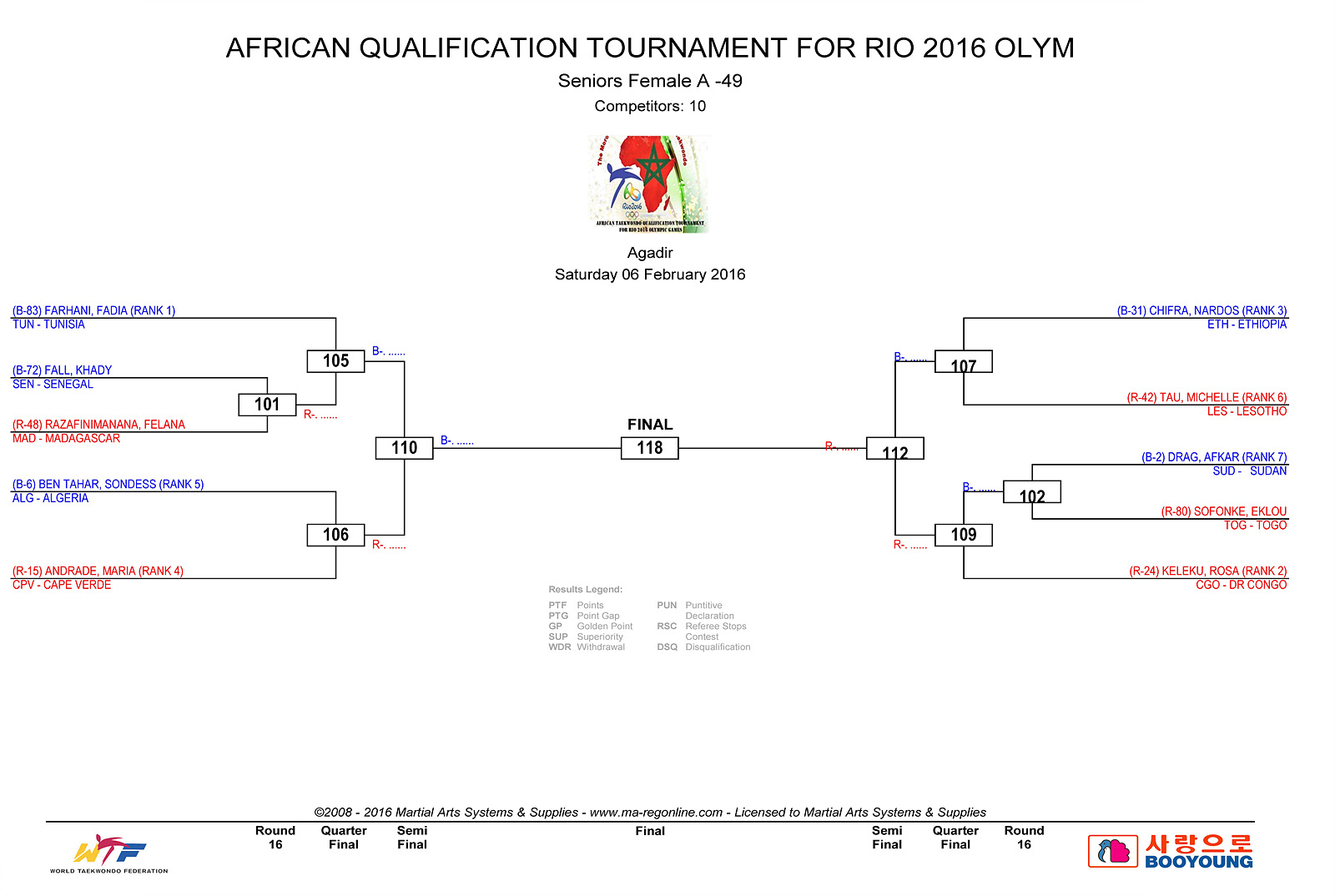 DRAW DAY 1 - AFRICAN_QUALIFICATION_1