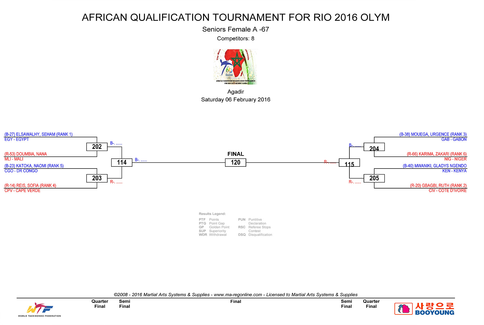 DRAW DAY 1 - AFRICAN_QUALIFICATION_2
