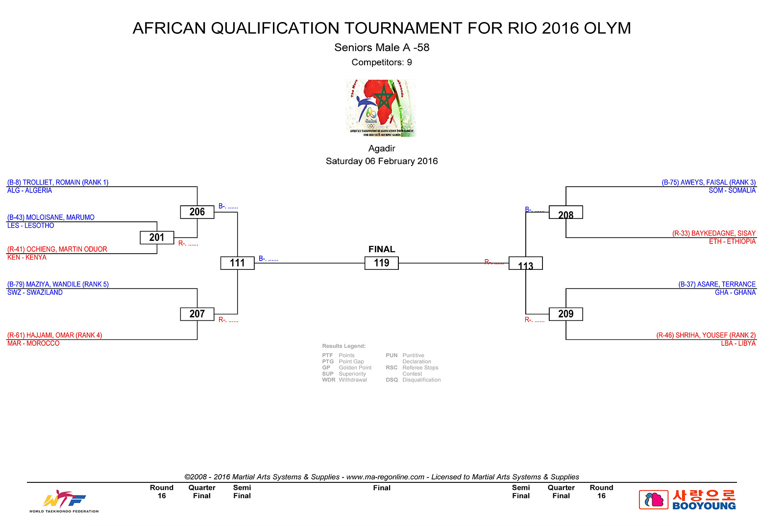 DRAW DAY 1 - AFRICAN_QUALIFICATION_3