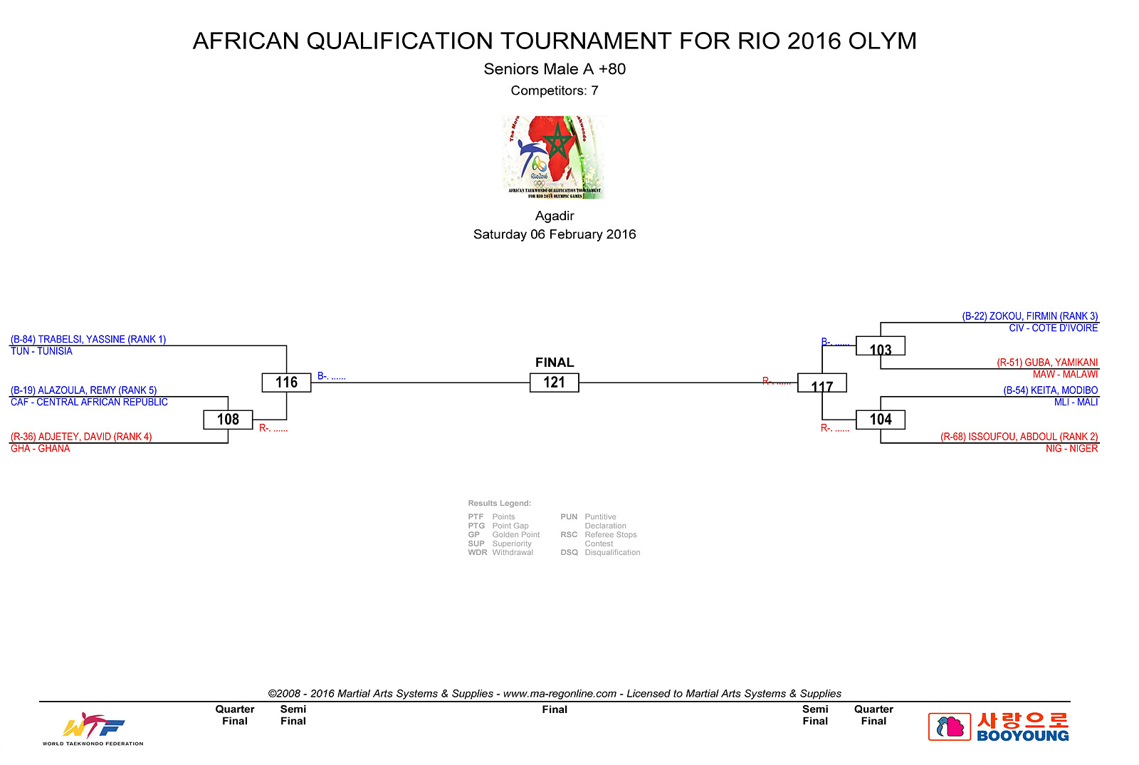DRAW DAY 1 - AFRICAN_QUALIFICATION_4
