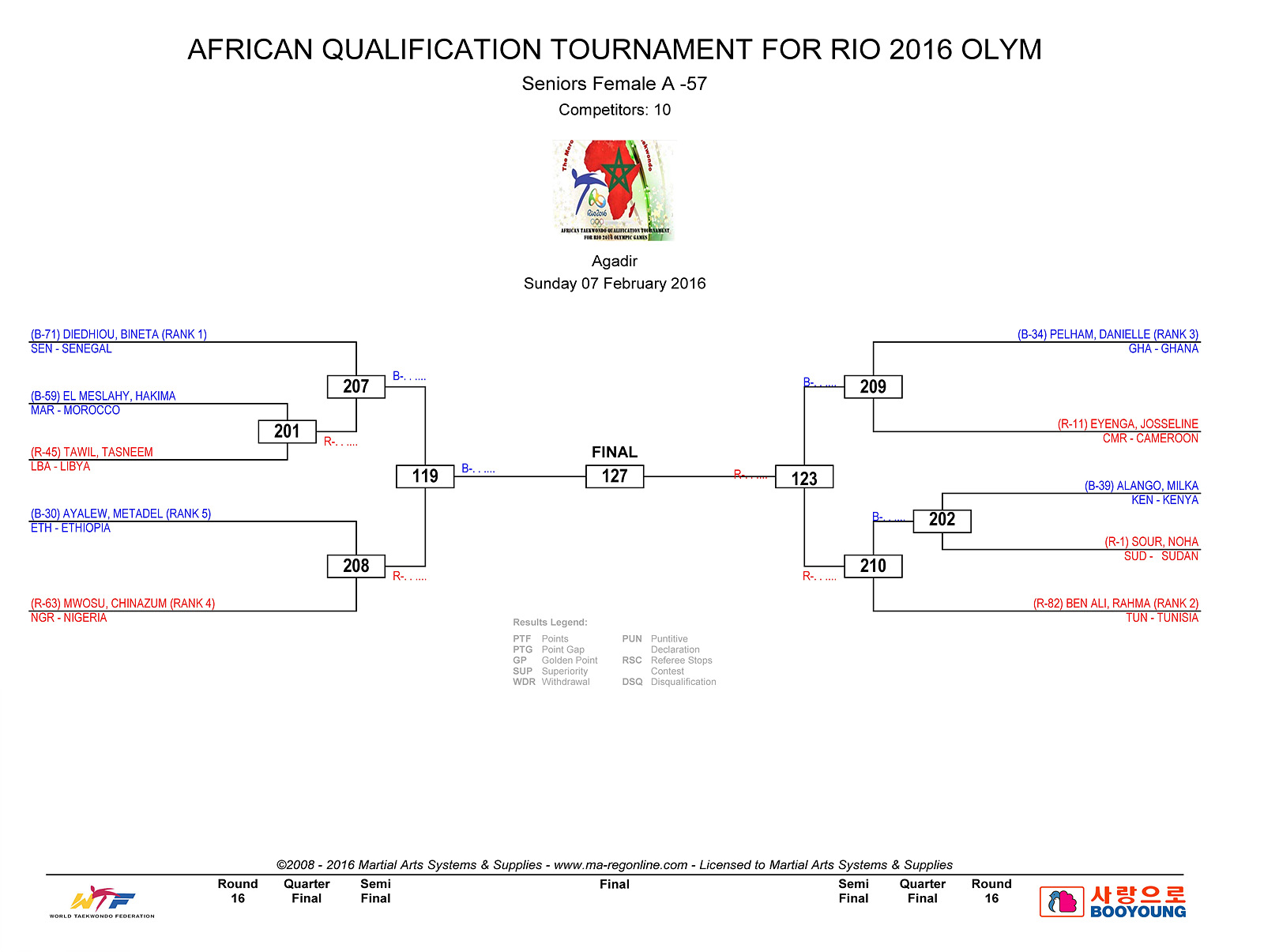 DRAW DAY 2 - AFRICAN QUALIFICATION_Page_1
