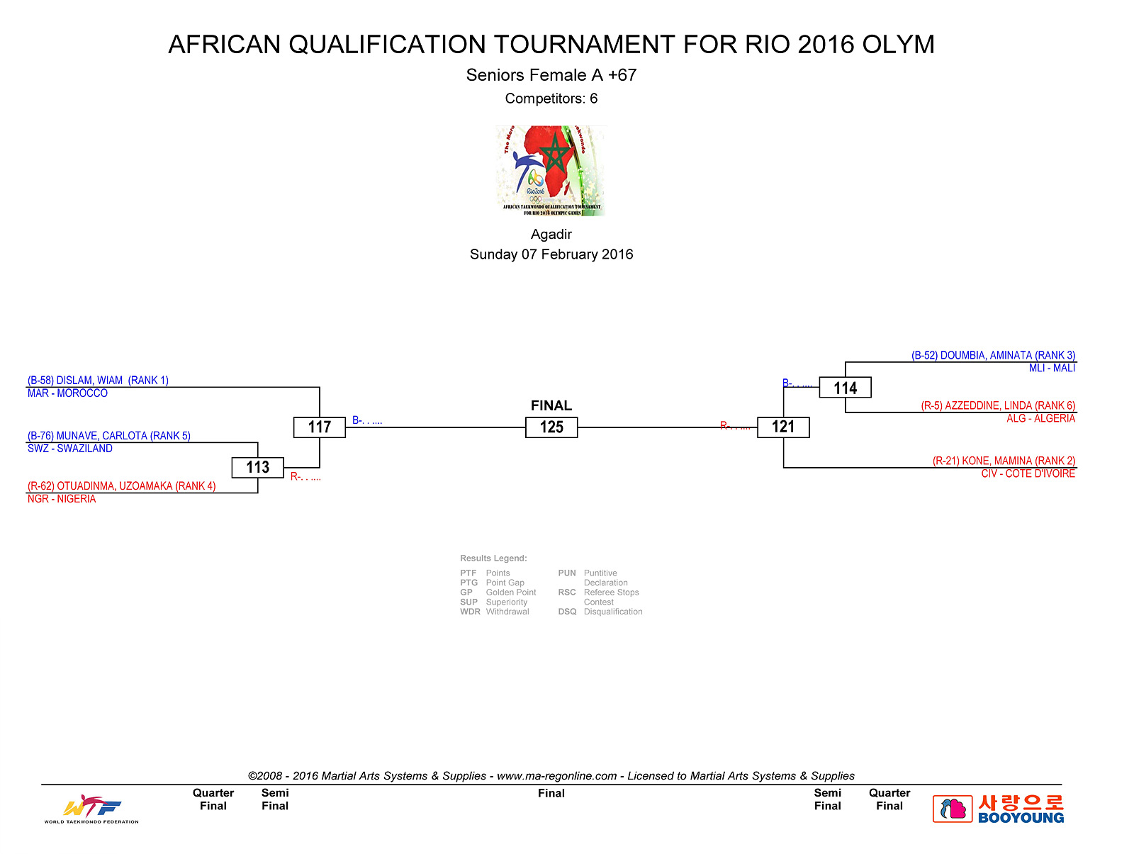 DRAW DAY 2 - AFRICAN QUALIFICATION_Page_2