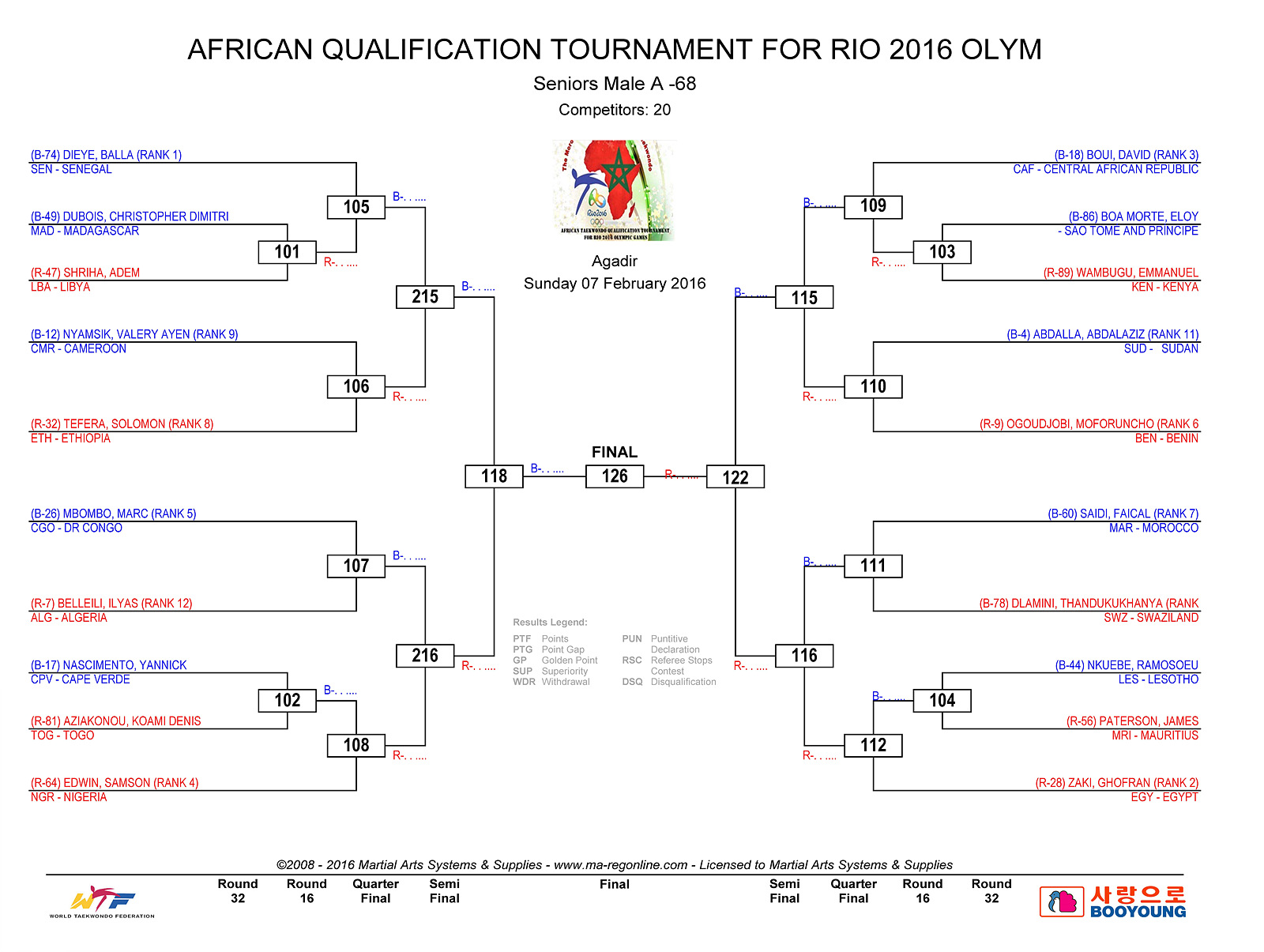 DRAW DAY 2 - AFRICAN QUALIFICATION_Page_3