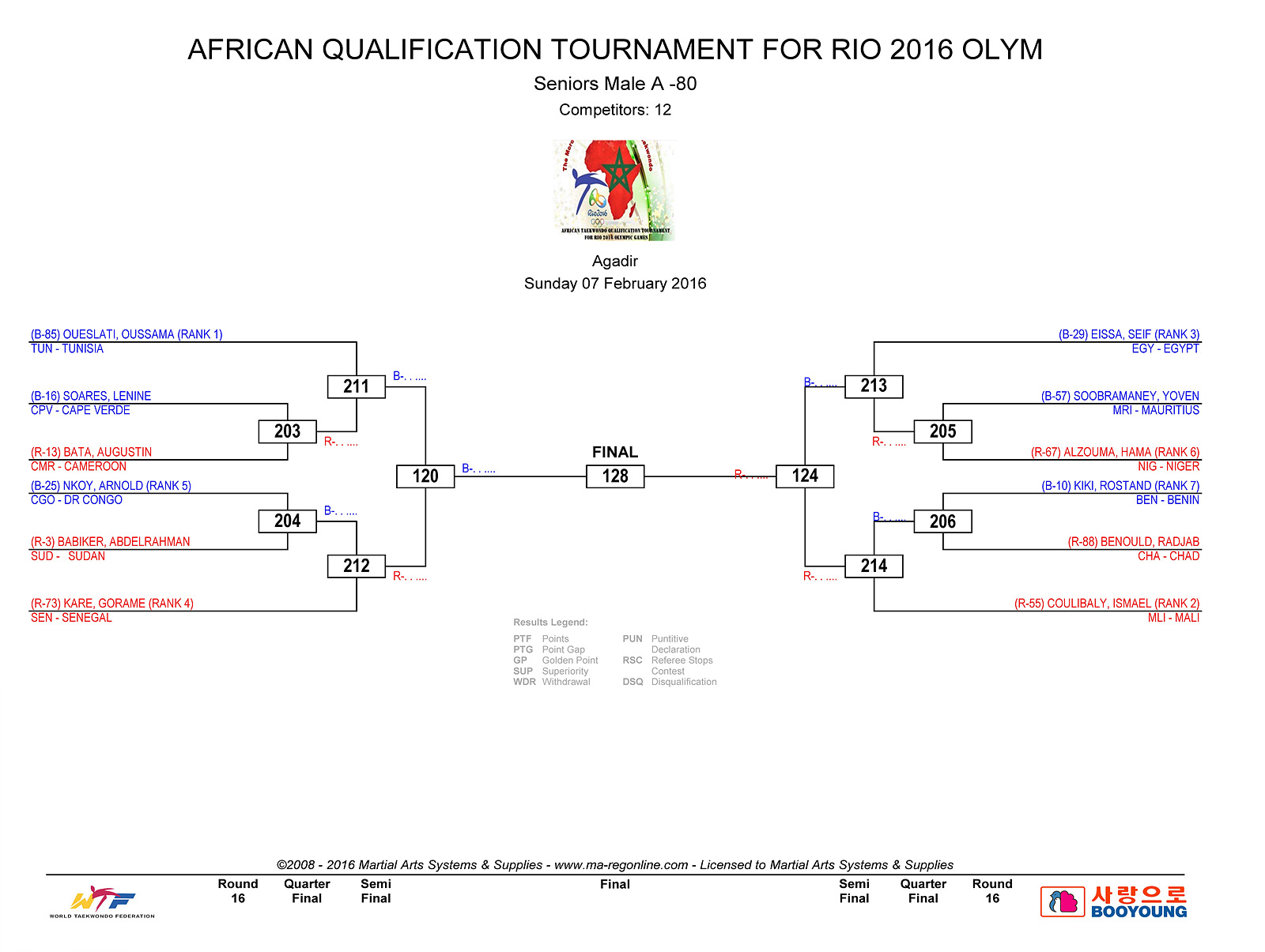 DRAW DAY 2 - AFRICAN QUALIFICATION_Page_4