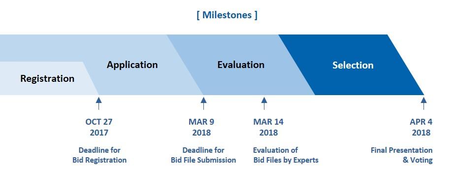 Bid Timeline_Selection 2018