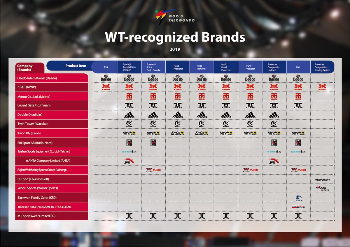 WT-2019chart-A3
